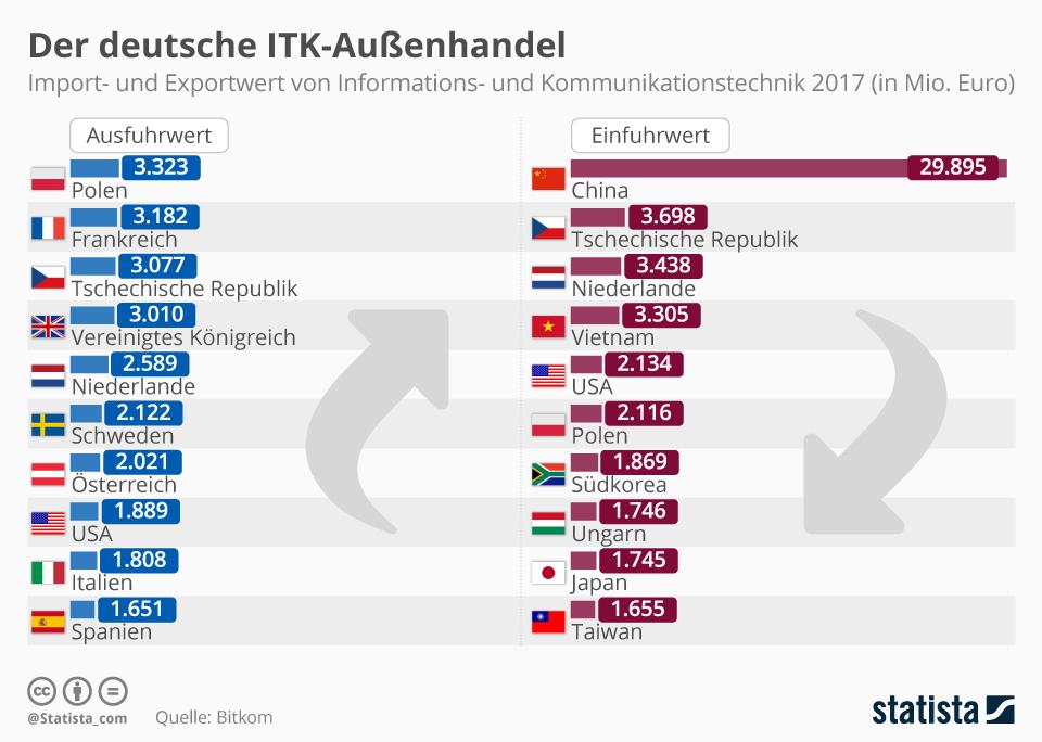 Infografik: ITK-Branche mit Rekordzuwachs | Statista