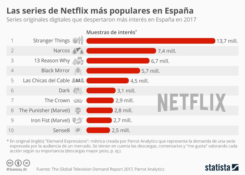 Infografía: Stranger Things, la serie digital más popular de España en 2017 | Statista