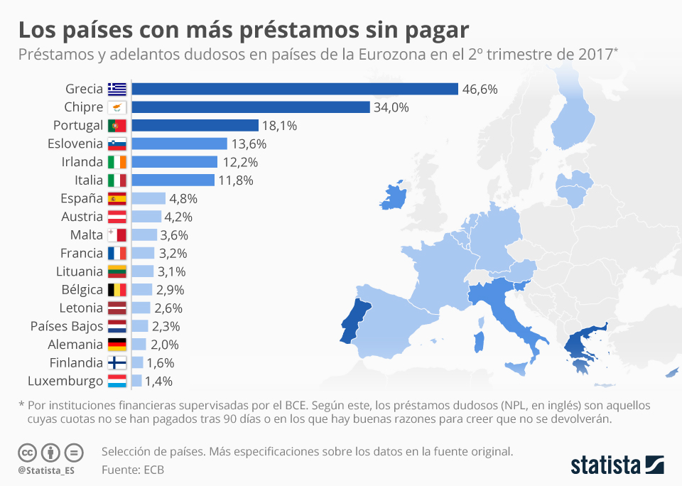 Infografía: ¿Son de nuevo los europeos capaces de pagar sus deudas?  | Statista