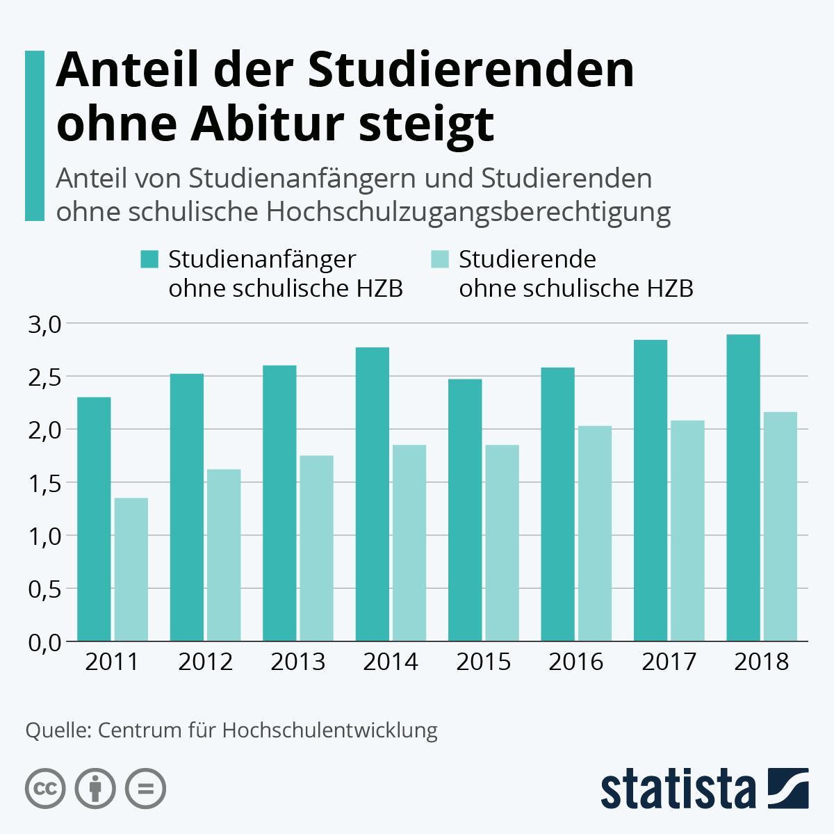 Infografik: Anteil der Studierenden ohne Abitur steigt | Statista