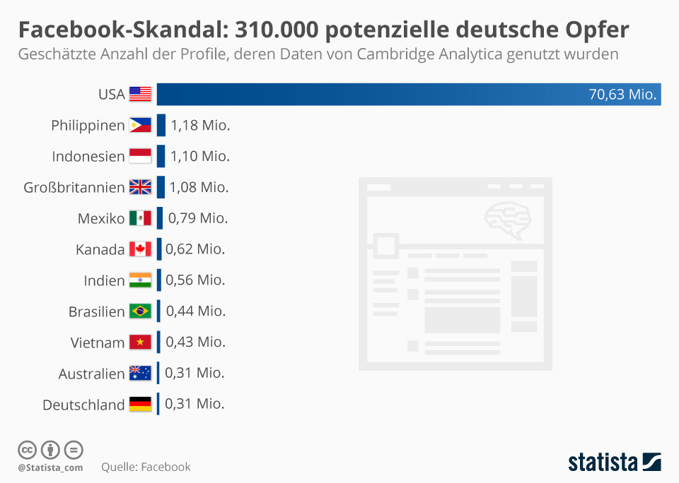 Infografik: Facebook-Skandal: 310.000 potenzielle deutsche Opfer | Statista