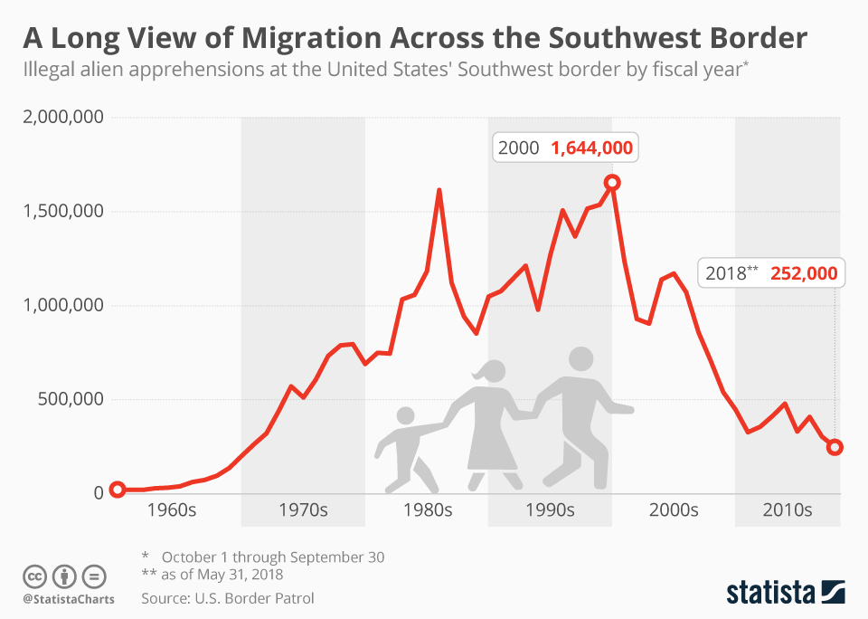 Infographic: A Long View of Migration Across the Southwest Border | Statista