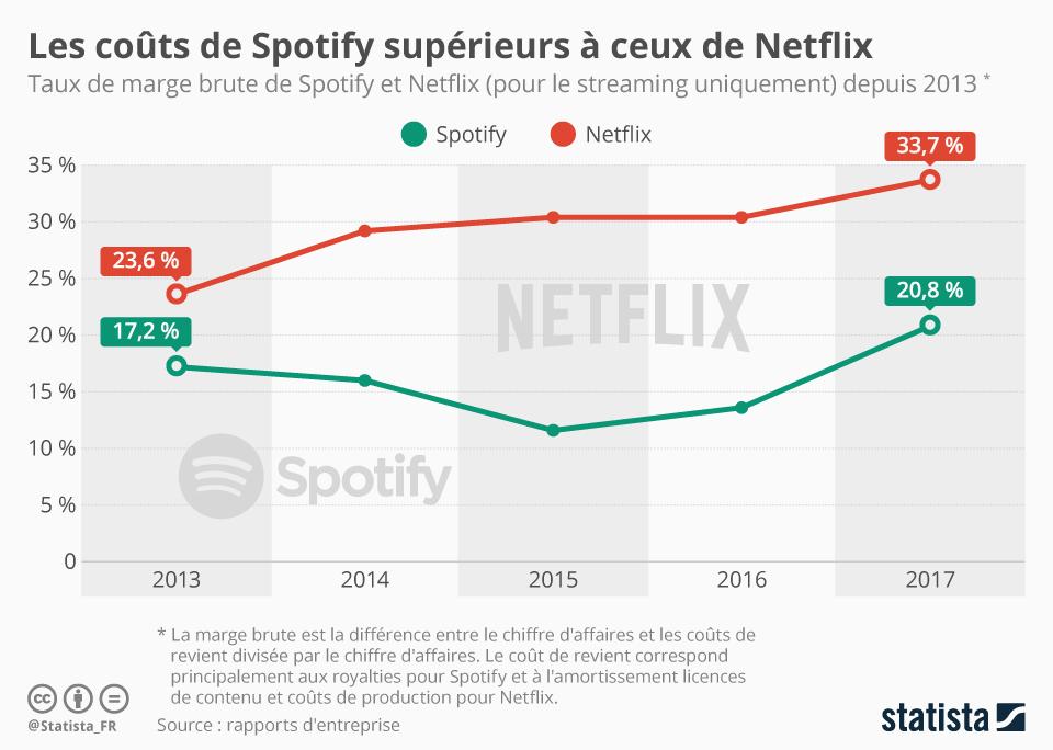 Infographie: Les coûts de Spotify supérieurs à ceux de Netflix | Statista