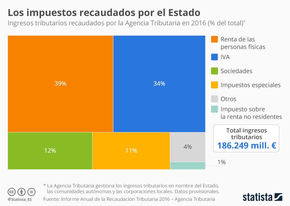 Infografía: 4 de cada 10 euros recaudados por el Estado provenían del IRPF en 2016   Statista