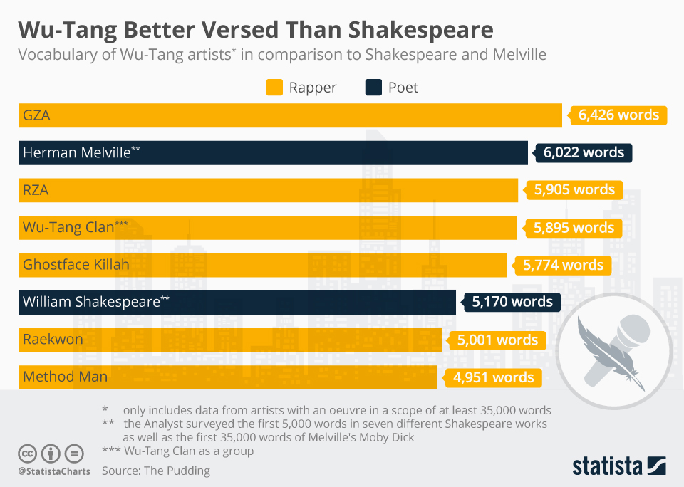 Infographic: Wu-Tang Better Versed Than Shakespeare | Statista