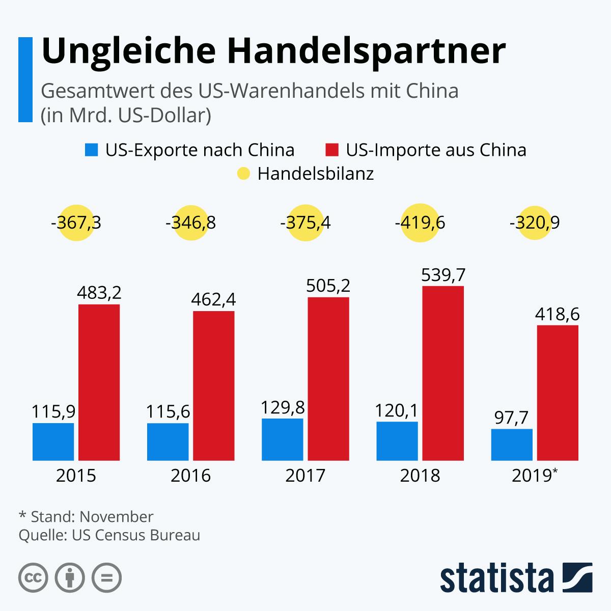 Infografik: Ungleiche Handelspartner | Statista