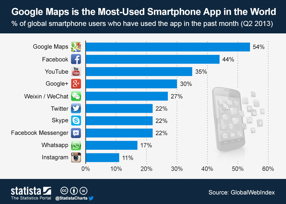 Infographic: Google Maps is the Most-Used Smartphone App in the World | Statista