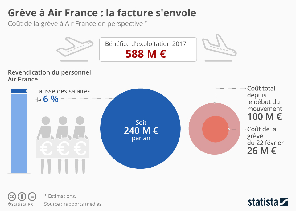 Infographie: Grève à Air France : la facture s'envole | Statista