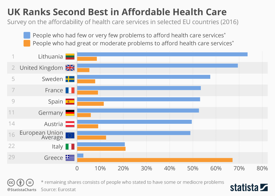 Infographic: UK Ranks Second Best in Affordable Health Care | Statista