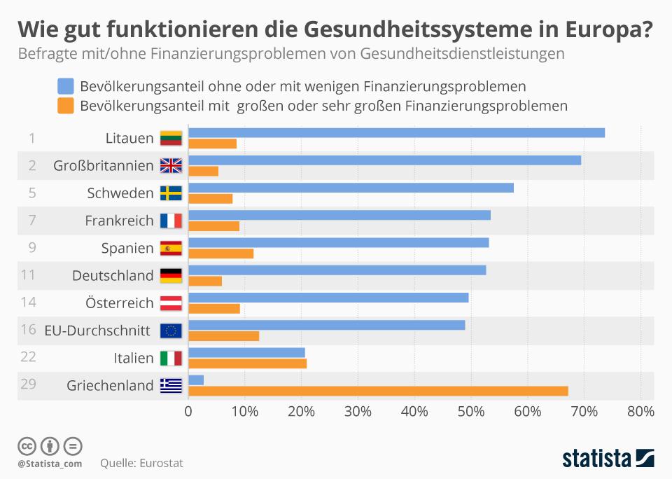 Infografik: Wie gut funktionieren die Gesundheitssysteme in Europa? | Statista