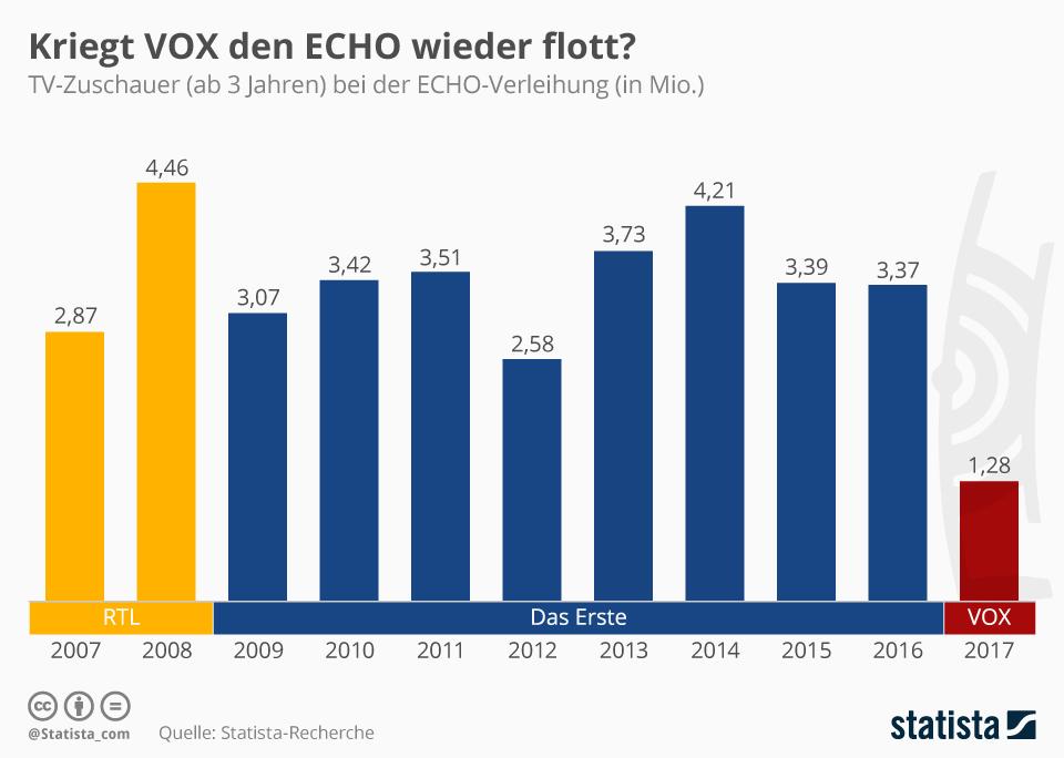Infografik: 1,8 Millionen schauen beim ECHO 2018 zu | Statista