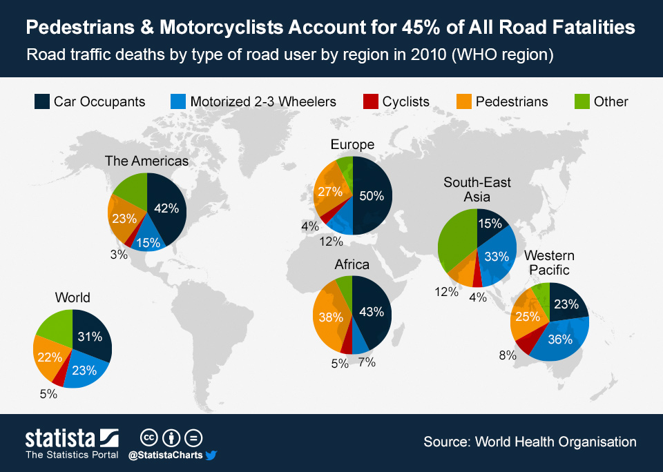 Infographic: Pedestrians & Motorcyclists Account for 45% of All Road Fatalities | Statista