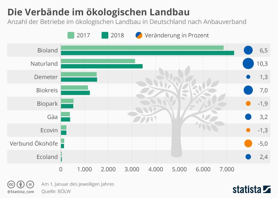 Infografik: Die größten Bio-Verbände | Statista
