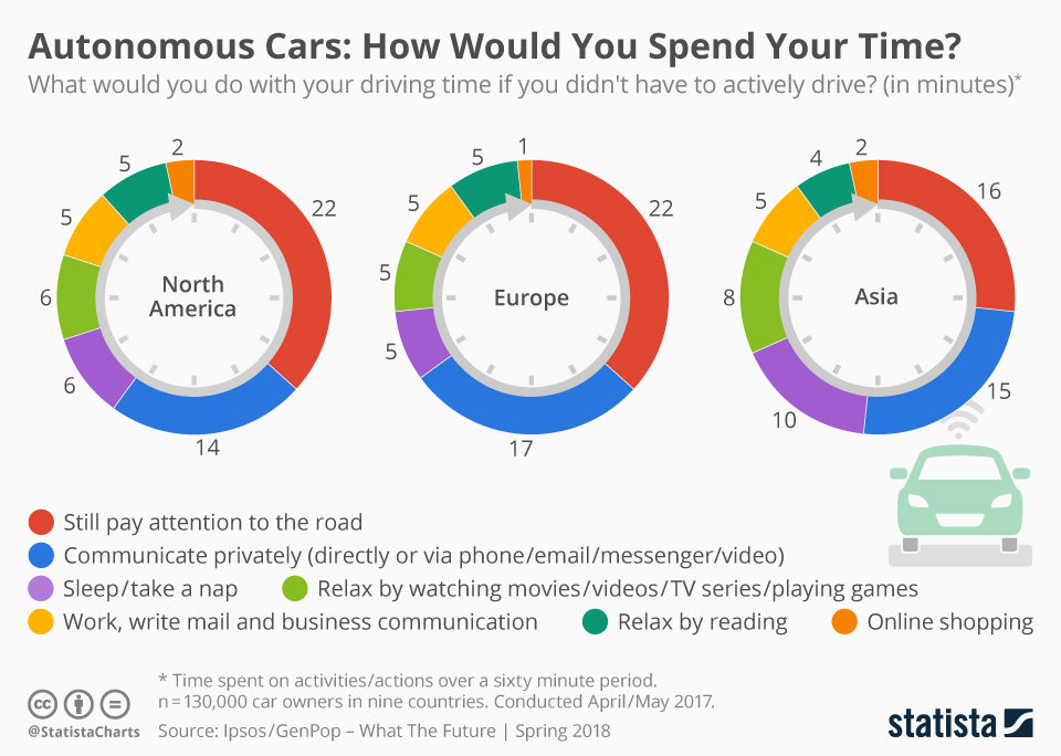 Infographic: Autonomous Cars: How Would You Spend Your Time? | Statista