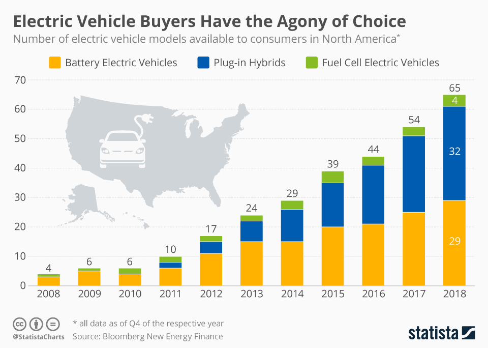 Infographic: Electric Vehicle Buyers Have the Agony of Choice | Statista