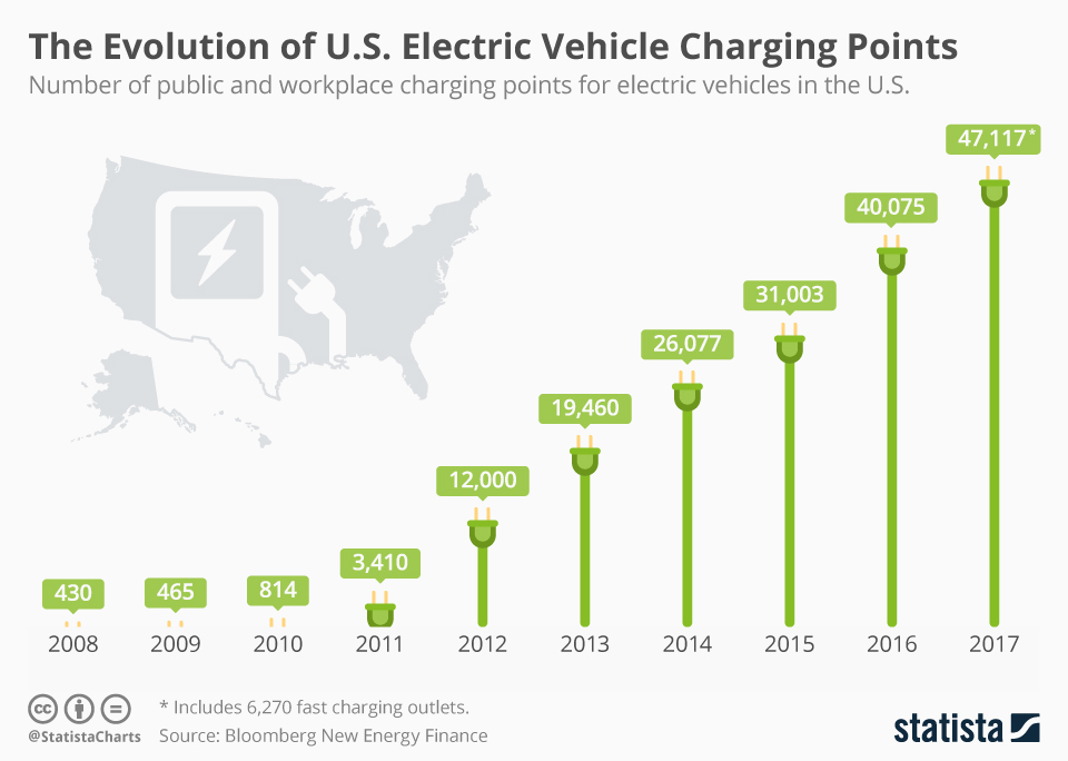 Infographic: The Evolution Of U.S. Electric Vehicle Charging Points  | Statista