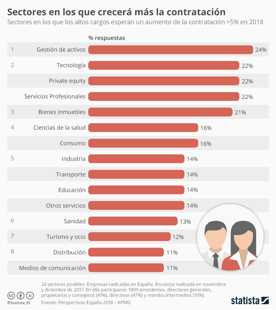 Infografía: Los sectores en los que más crecerá la contratación en 2018   Statista