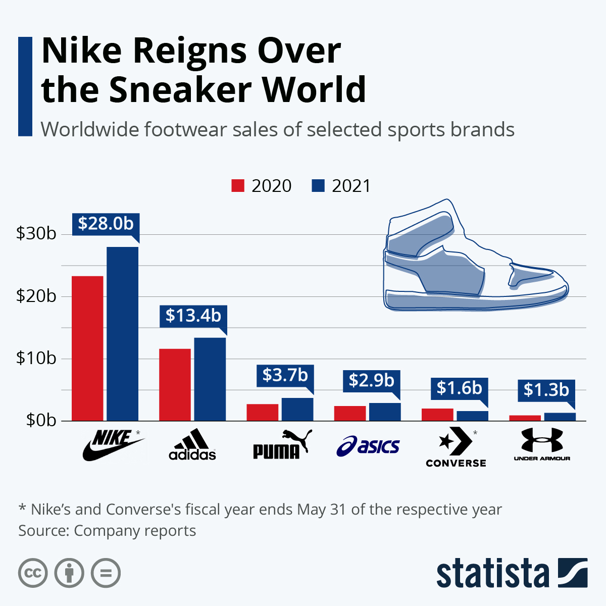 Infographic: Nike Still on Top of the Sneaker World | Statista