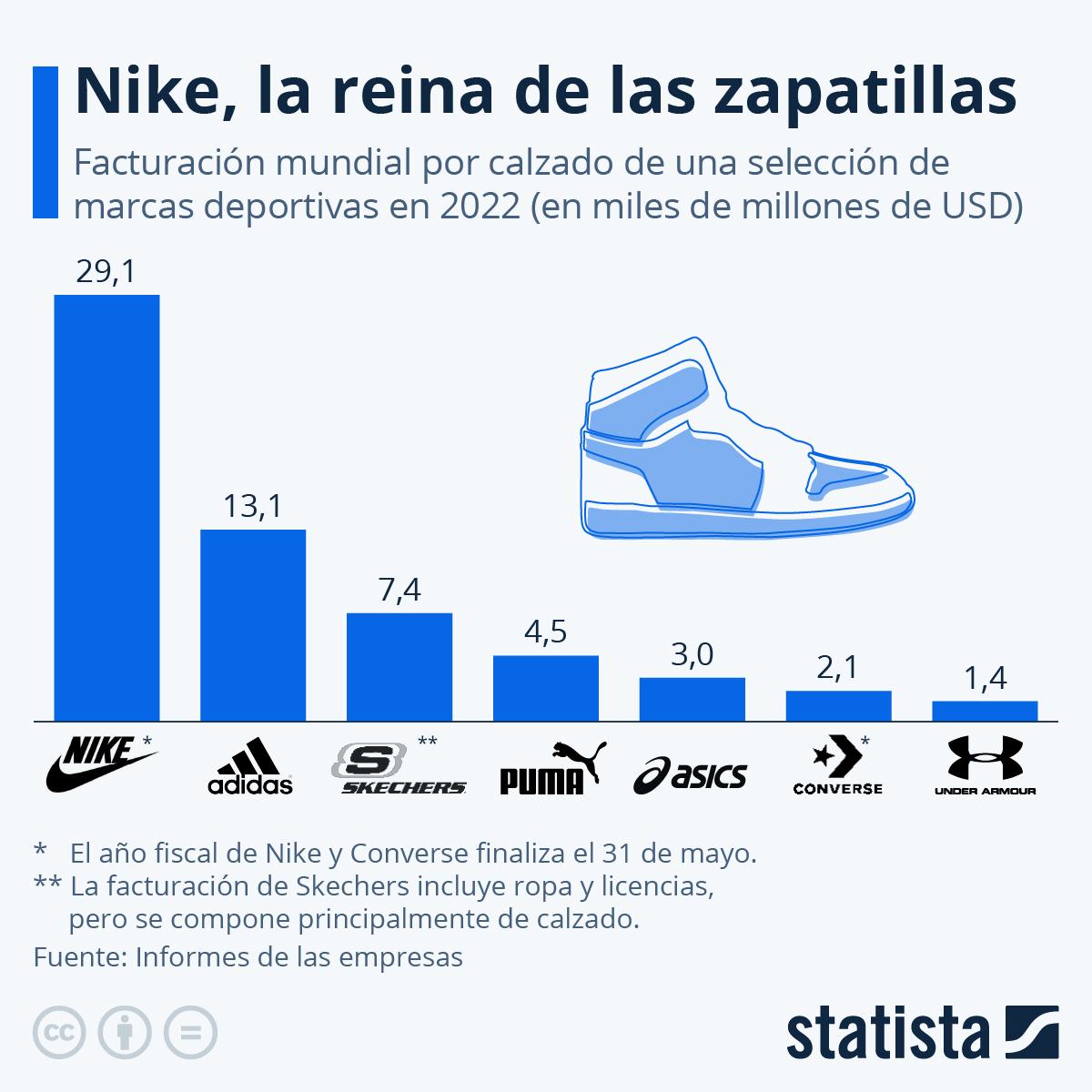 Infografía: Nike, la reina de las zapatillas | Statista