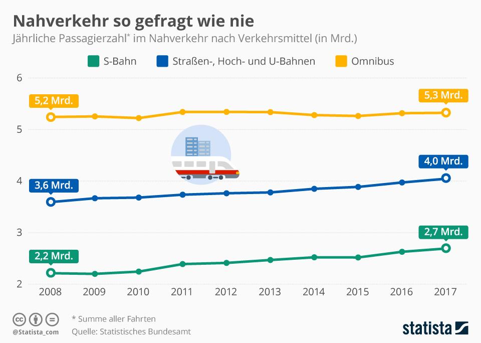 Infografik: Nahverkehr so gefragt wie nie | Statista