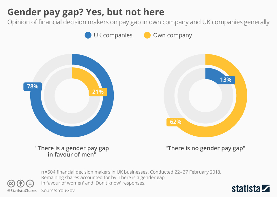 Infographic: Gender pay gap? Yes, but not here | Statista