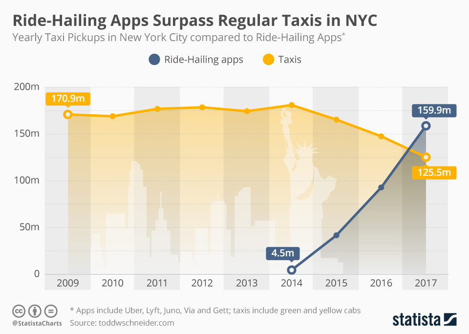 Infographic: Ride-Hailing Apps Surpass Regular Taxis in NYC | Statista