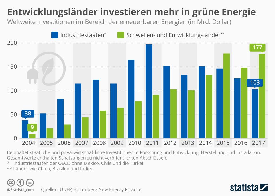 Infografik: Entwicklungsländer investieren stärker in erneuerbare Energien | Statista