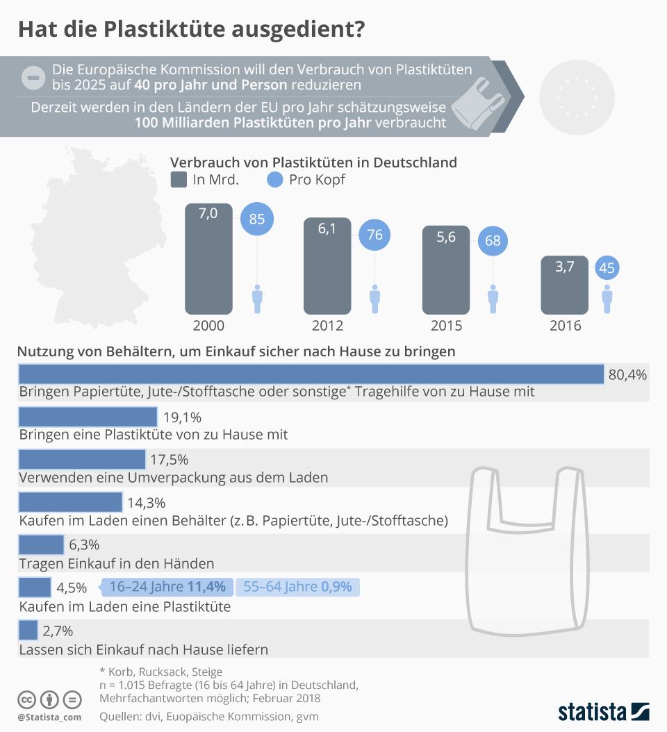 Infografik: Hat die Plastiktüte ausgedient?   Statista