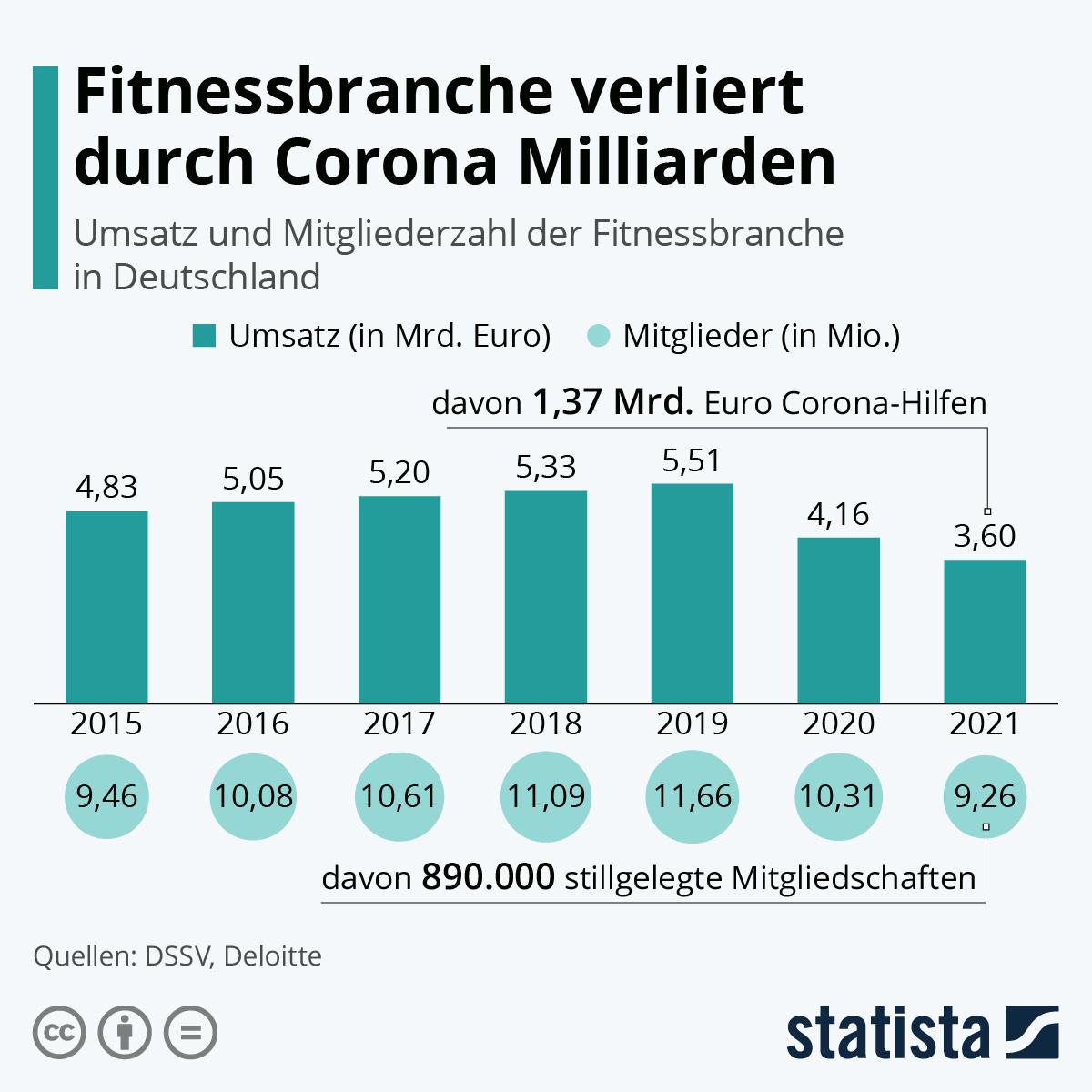 Infografik: Fitnessbranche verliert 1,3 Millionen Mitglieder | Statista
