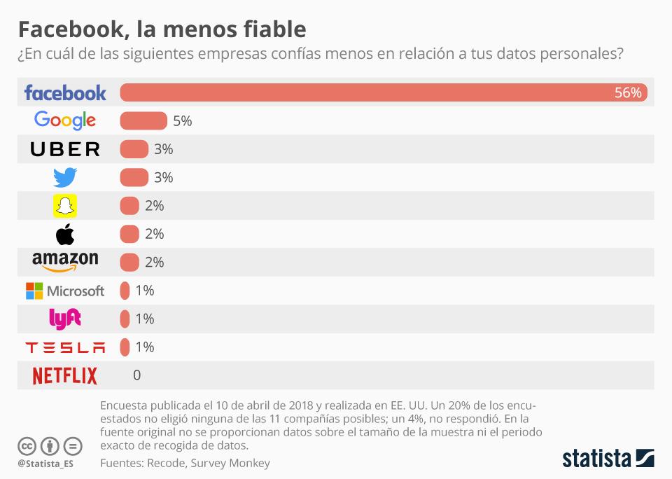 Infografía: El problema de confianza de Facebook puede necesitar más que el testimonio de ayer | Statista