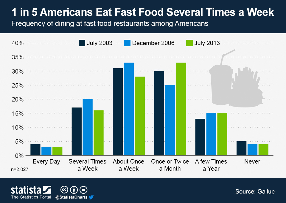 Infographic: 1 in 5 Americans Eat Fast Food Several Times a Week | Statista