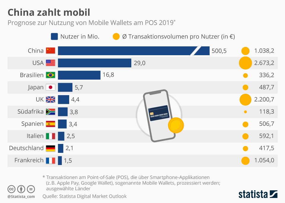 Infografik: China zahlt mobil | Statista