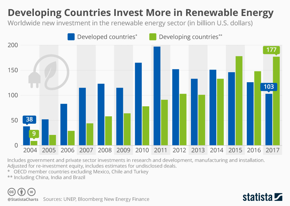 Infographic: Developing Countries Invest More in Renewable Energy   Statista