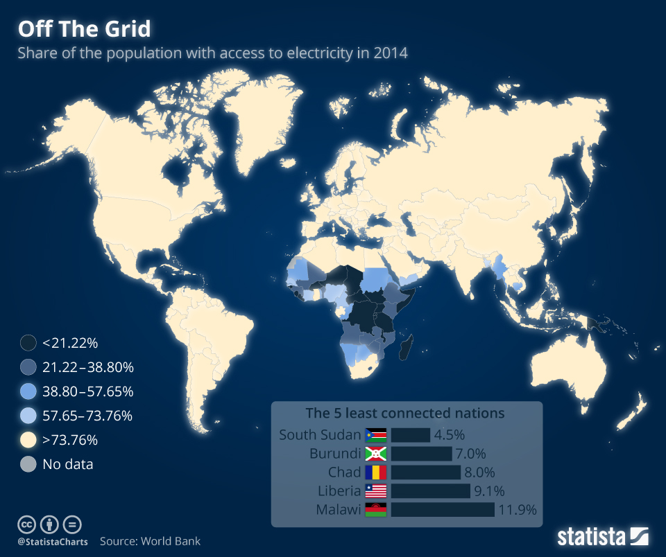 Infographic: Off The Grid  | Statista