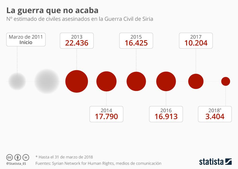 Infografía: 7 años también de víctimas civiles  | Statista