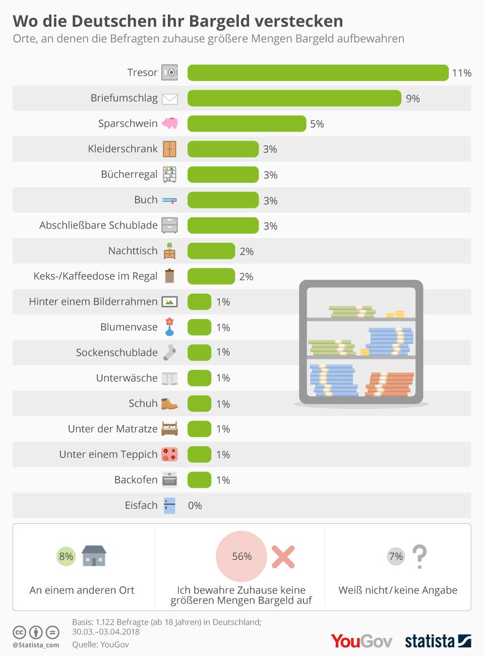 Infografik: Wo die Deutschen ihr Bargeld verstecken | Statista