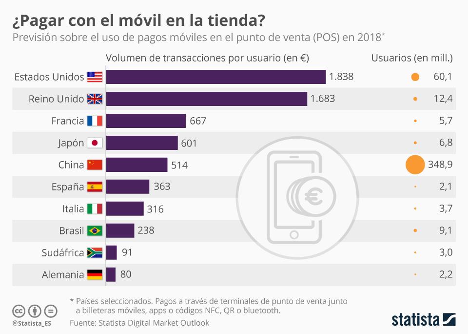 Infografía: Más de dos millones de usuarios de pagos móviles en el punto de venta en España | Statista