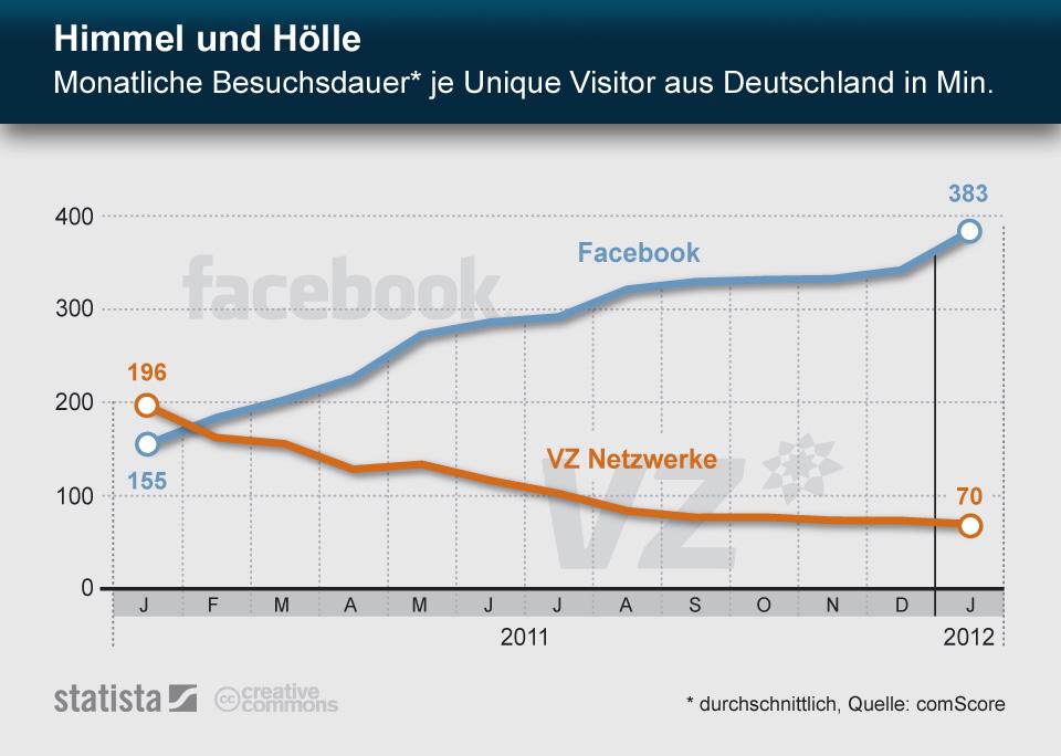 Infografik: Himmel und Hölle - Monatliche Besuchsdauer auf Facebook und VZ Netzwerken | Statista