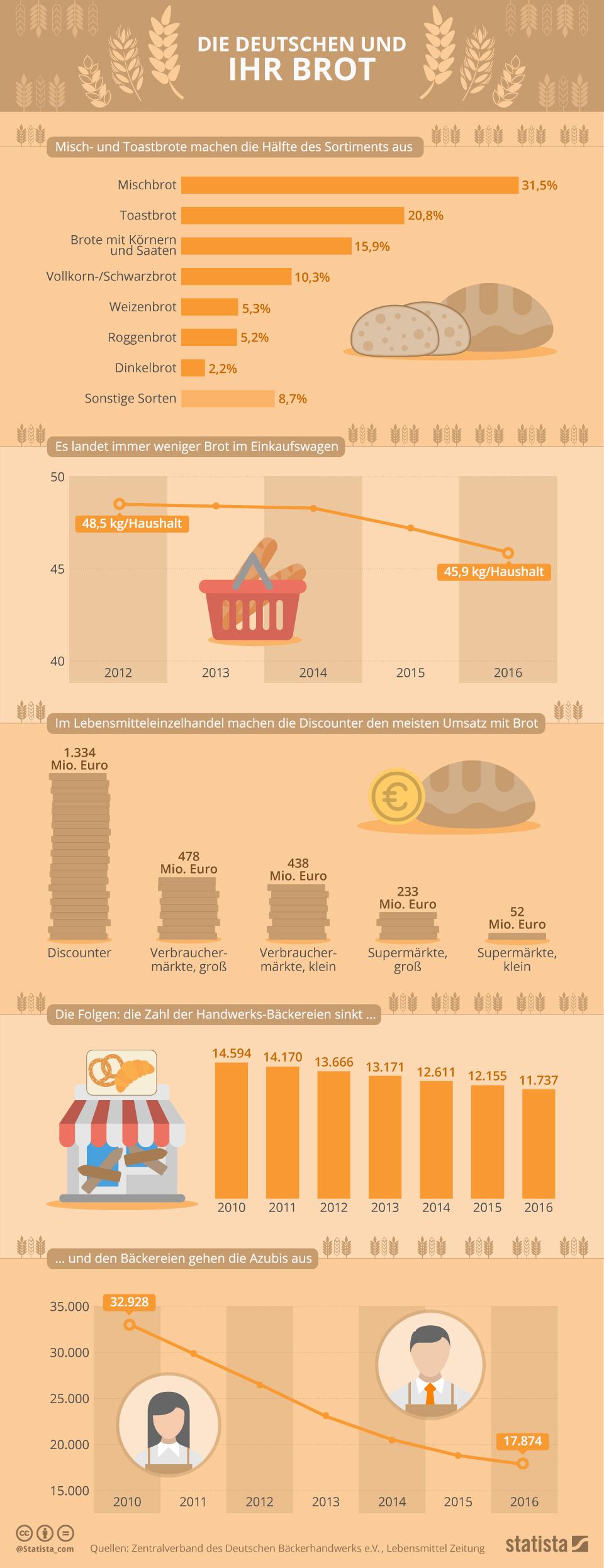 Infografik: Die Deutschen und ihr Brot | Statista