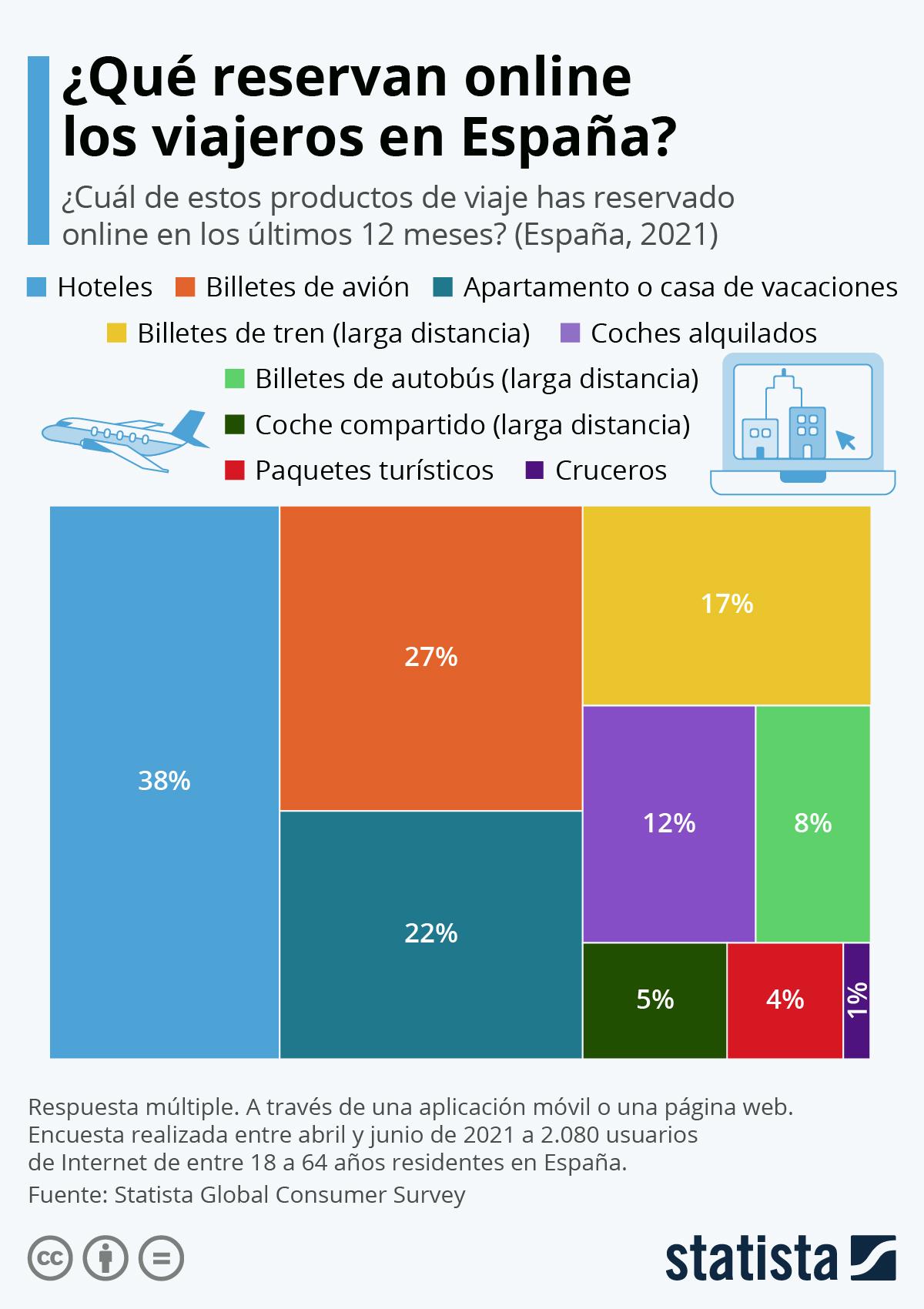 Infografía: Ecommerce de viajes: los productos que más triunfan en España | Statista