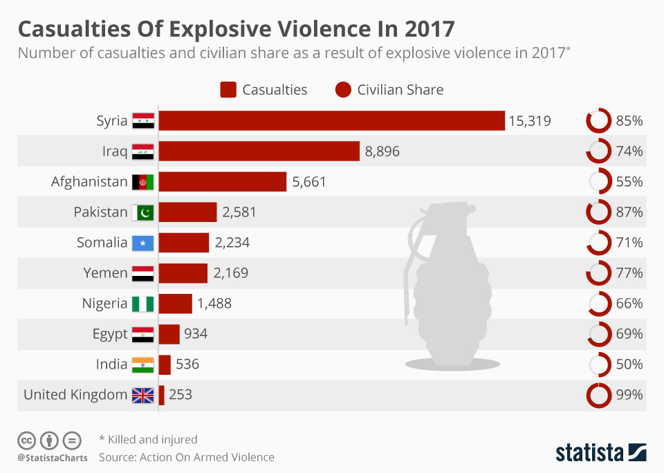 Infographic: Casualties Of Explosive Violence In 2017  | Statista