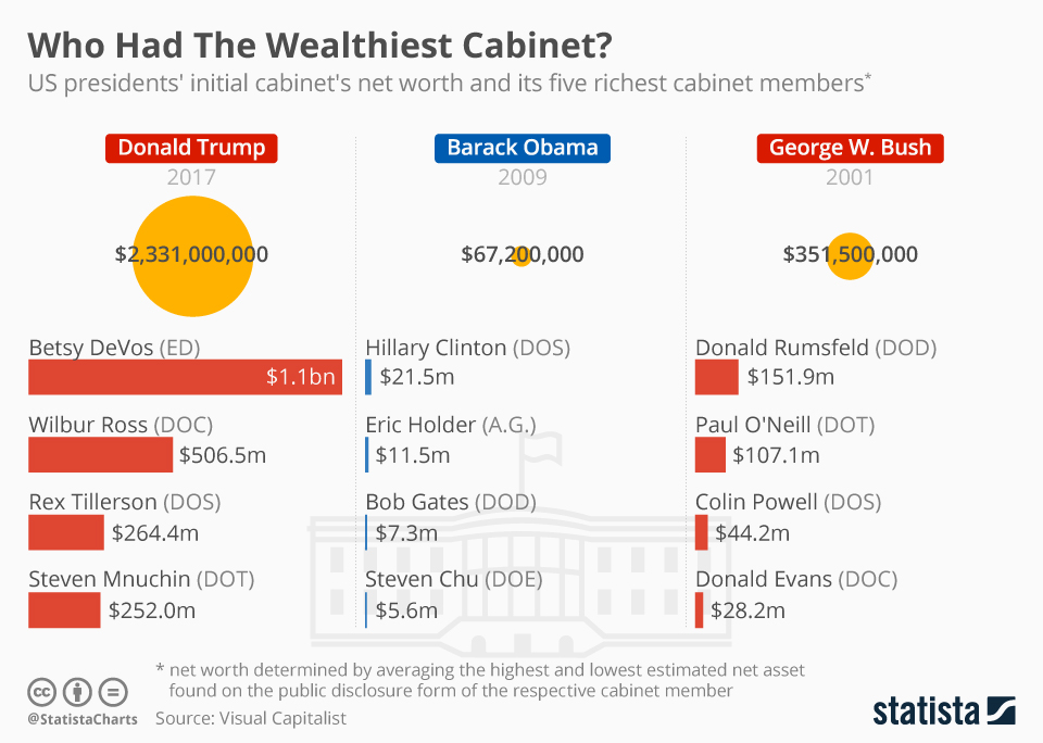 Infographic: Who Had The Wealthiest Cabinet | Statista