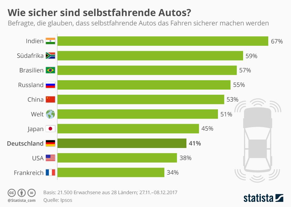 Infografik: Wie sicher sind selbstfahrende Autos?   Statista