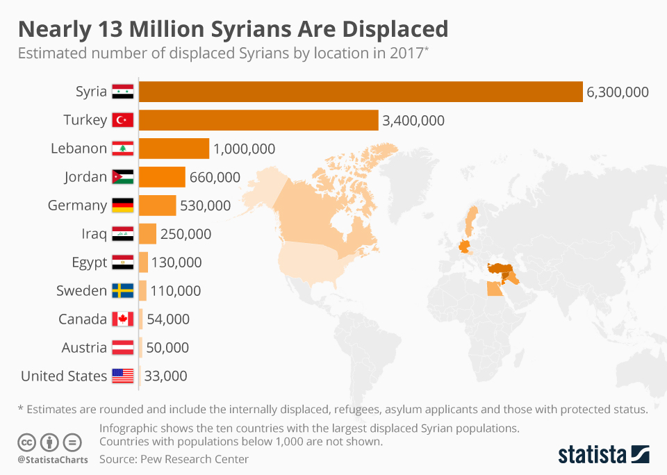 Infographic: Nearly 13 Million Syrians Are Displaced  | Statista