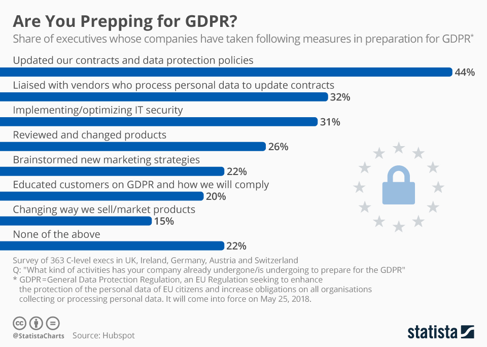 Infographic: Are You Prepping for GDPR? | Statista