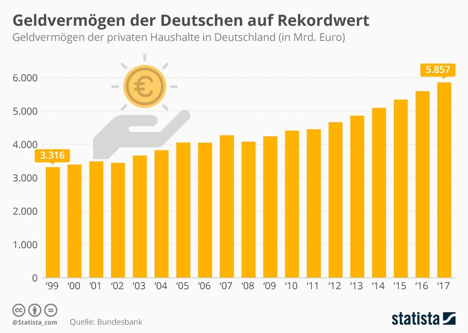 Infografik: Geldvermögen der Deutschen auf Rekordwert | Statista