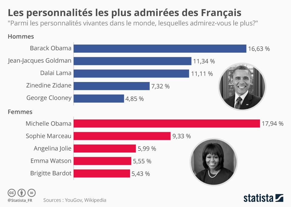 Infographie: Les personnalités les plus admirées des Français | Statista