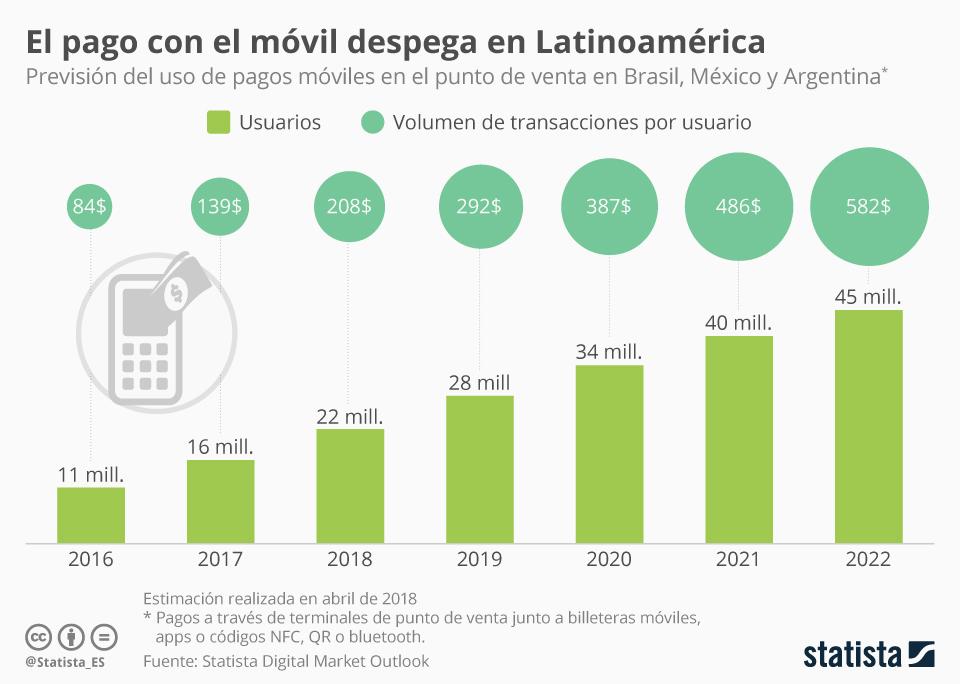 Infografía: El pago con el móvil entra con fuerza en América Latina | Statista