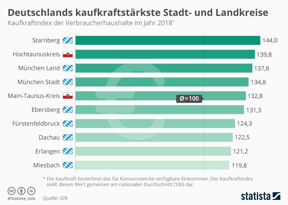 Infografik: Deutschlands kaufkraftstärkste Stadt- und Landkreise | Statista