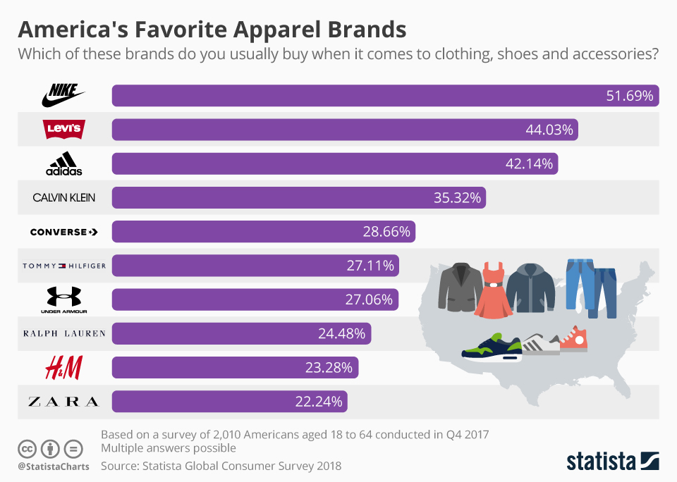 Infographic: America's Favorite Apparel Brands | Statista